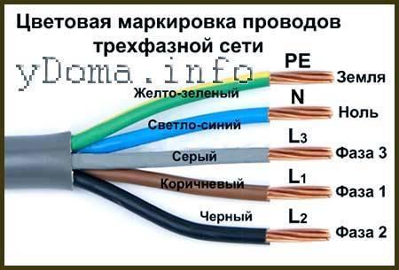 Фаза и ноль в электрике: определения понятным, простым языком