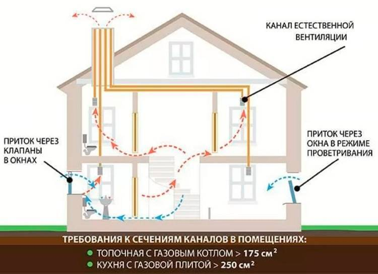 Как правильно сделать естественную вентиляцию в частном доме