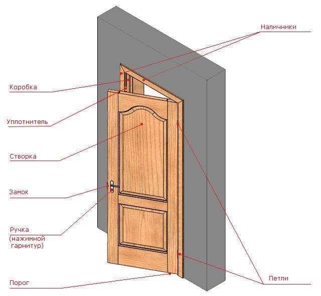 Двери своими руками из вагонки, досок и фанеры, как сварить полотно из металла, видео-инструкция