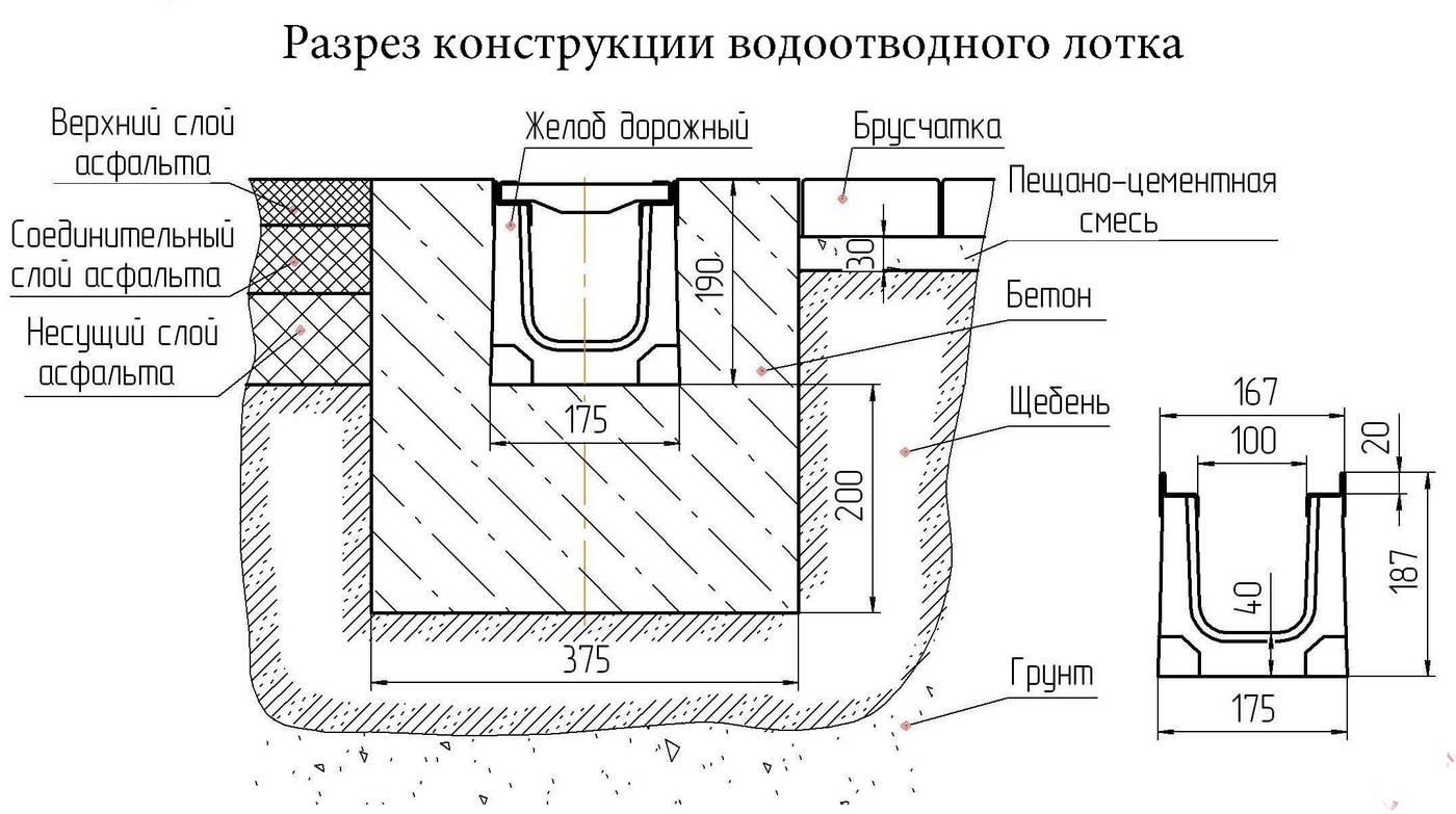 Водоотводные лотки: устройство дренажных желобов для ливневой канализации, нержавеющий и композитный водосточный канал с решетками для отвода дождевой воды