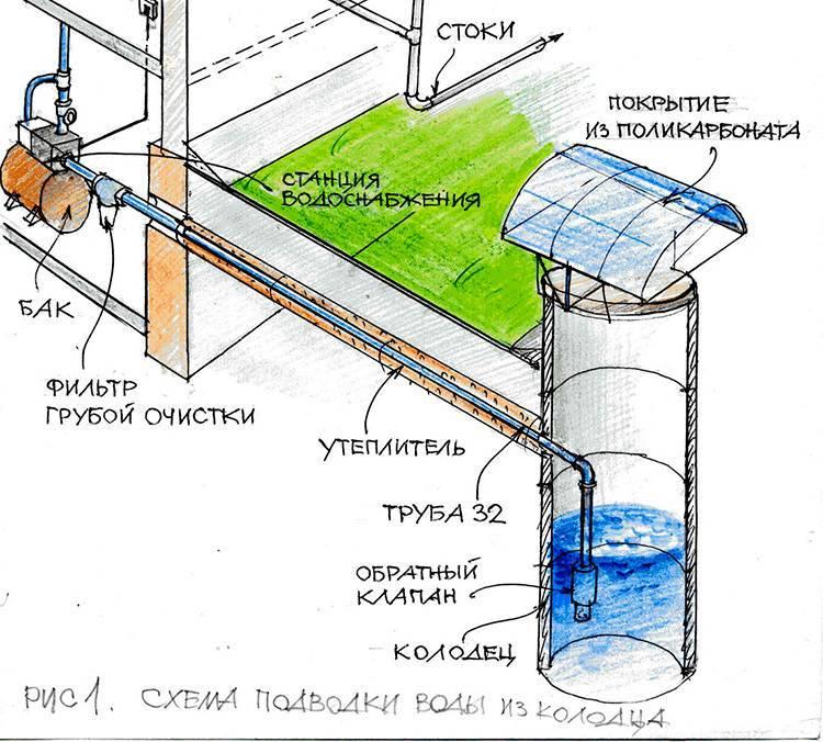 Водопровод на даче: проектирование и монтаж системы своими руками