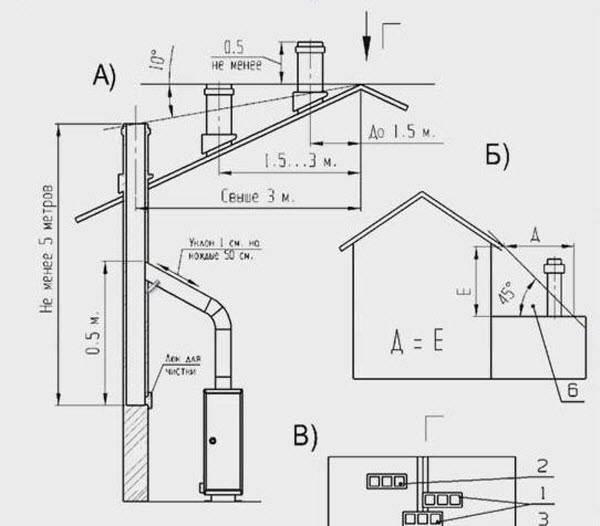 Вентиляция котельной в частном доме нормы - всё об отоплении и кондиционировании