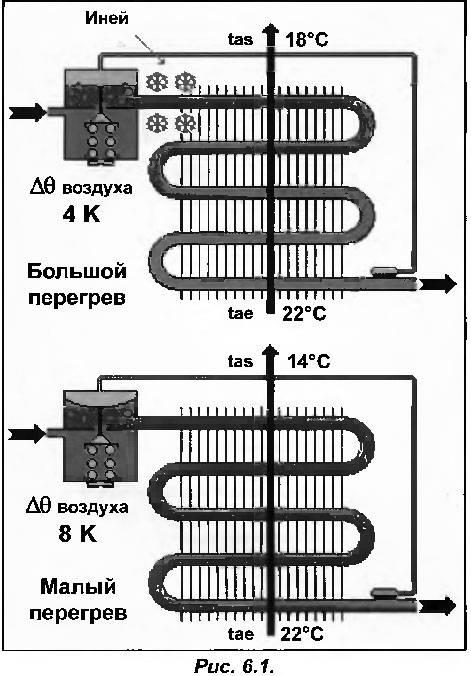 Объем фреона в кондиционере: измерение хладагента, инструкция правильной дозаправки, диагностика