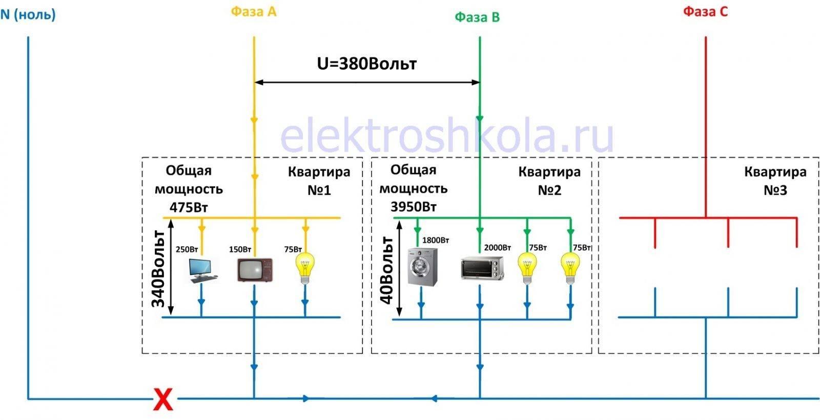Почему отгорает ноль - советы электрика - electro genius