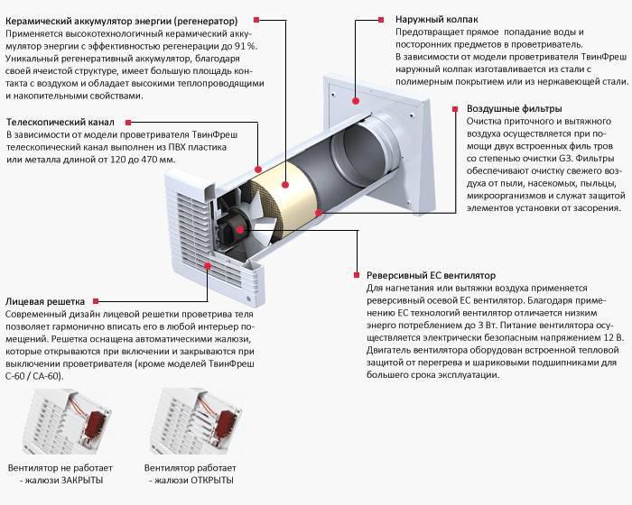 Приточно-вытяжная система вентиляции: виды и из особенности, функционирование и устройство, инструкция по установке