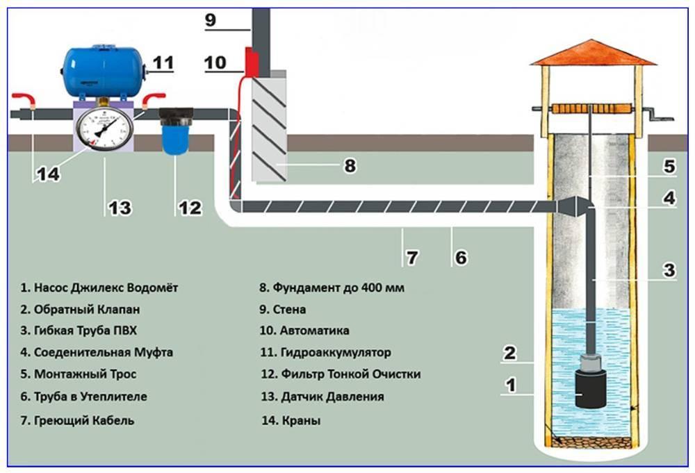 Водопровод из скважины на даче своими руками: схемы подключения   гидро гуру