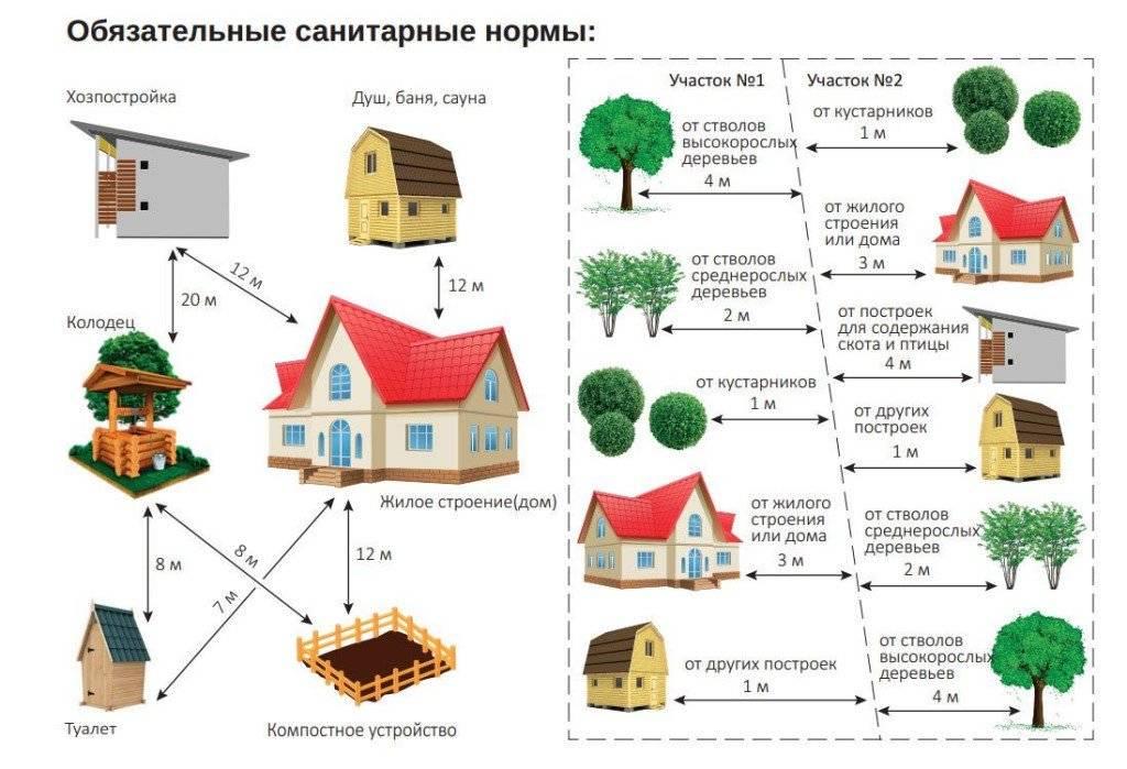 На каком расстоянии от забора соседей можно строить дом, баню, туалет и другие постройки