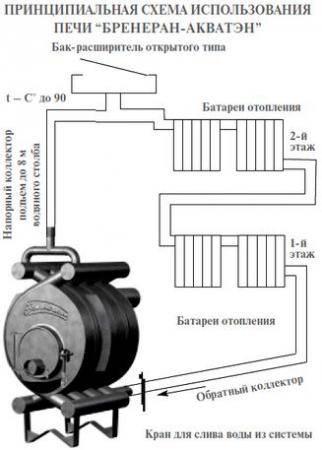Печь бренеран (breneran): обзор, отзывы, инструкция и фото
