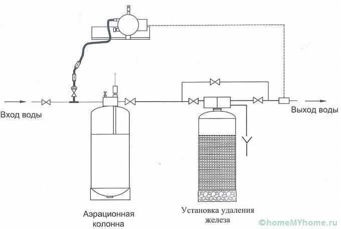 Анализ и очистка воды из скважины от железа