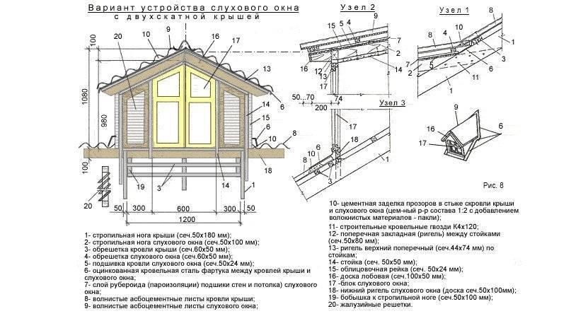 Деревянные конструкции крыши - особенности