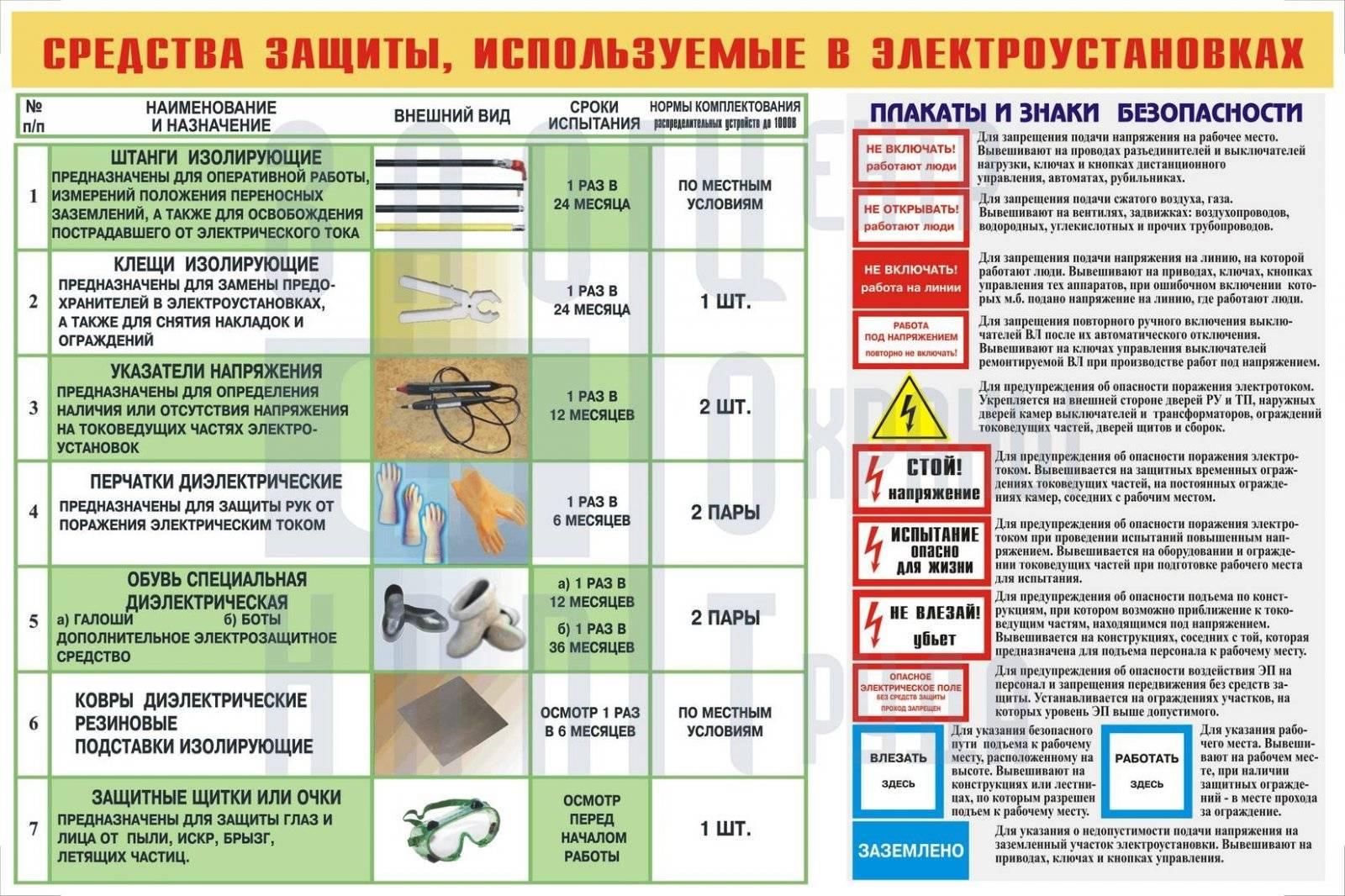 Электрозащитные средства и инструменты