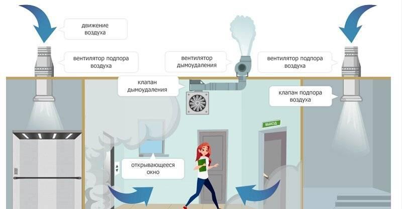 Противодымная система вентиляции и огнезащита воздуховодов