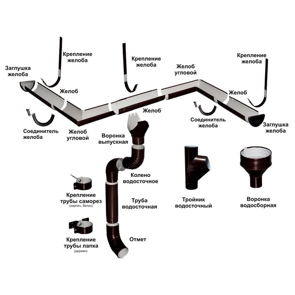 Что такое внутренний водосток, и что о нем нужно знать