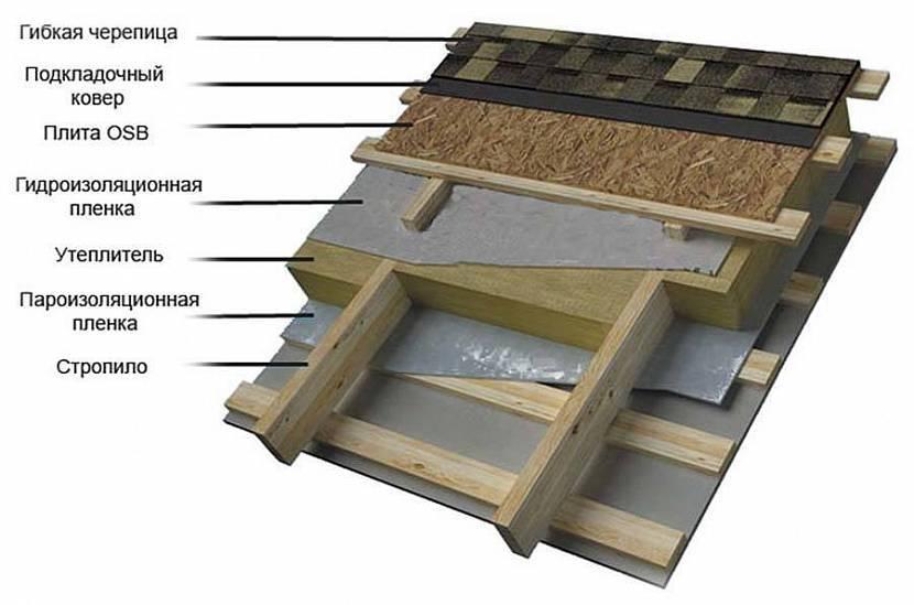 Кровельный пирог под мягкую кровлю, а также особенности его устройства и монтажа в зависимости от типа крыши и назначения помещения