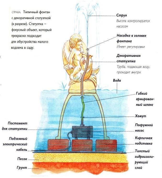 Как сделать фонтан своими руками в домашних условиях на даче?