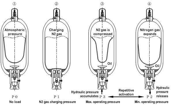 Неисправности гидроаккумулятора для систем водоснабжения: способы ремонта и настройки своими руками