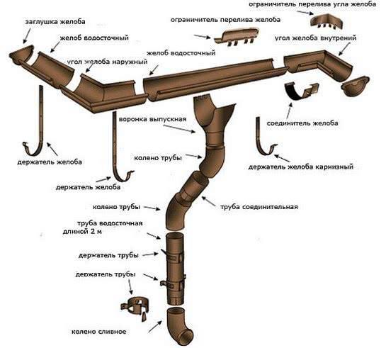 Внутренний водосток: элементы, материалы, технология установки, требования к системе