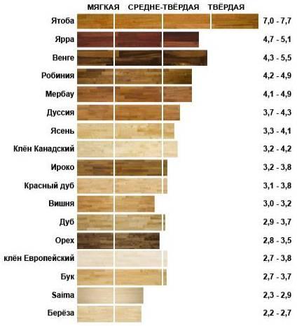 Выбор древесины для строительства своего дома