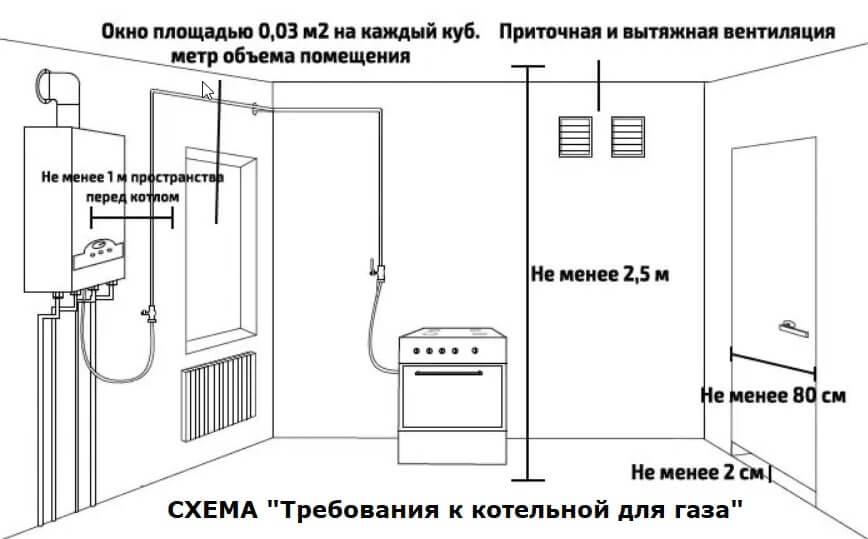 Снип для котельной в частном доме