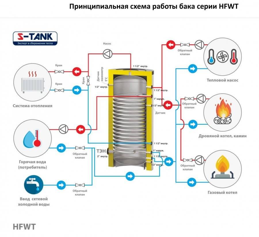 Выбор и установка бойлера для нагрева воды на даче
