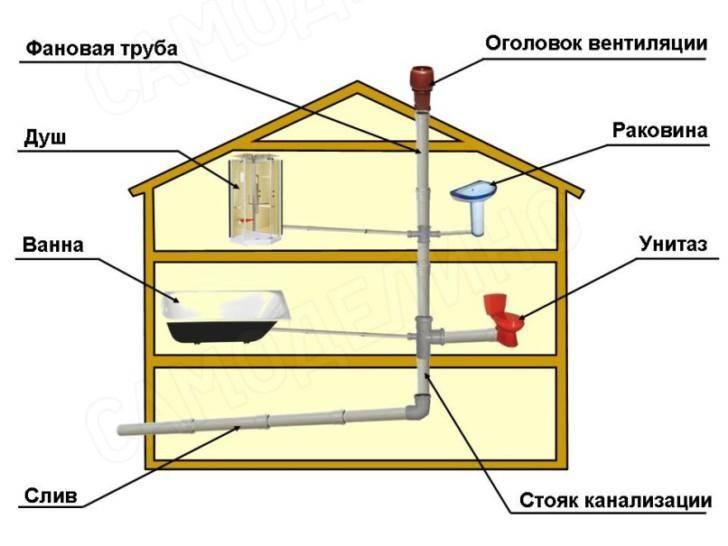 Фановая труба для канализации в частном доме: виды, требования и монтаж