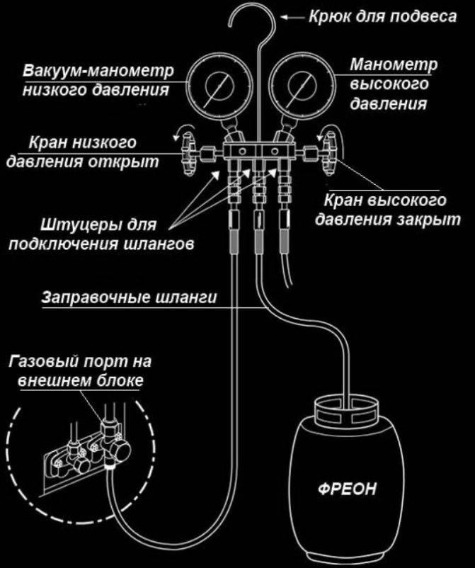Заправка бытовых кондиционеров в москве на servis-klimat24.ru