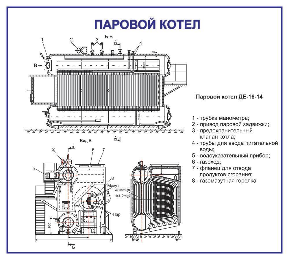 Котел-утилизатор: характеристики, принцип работы