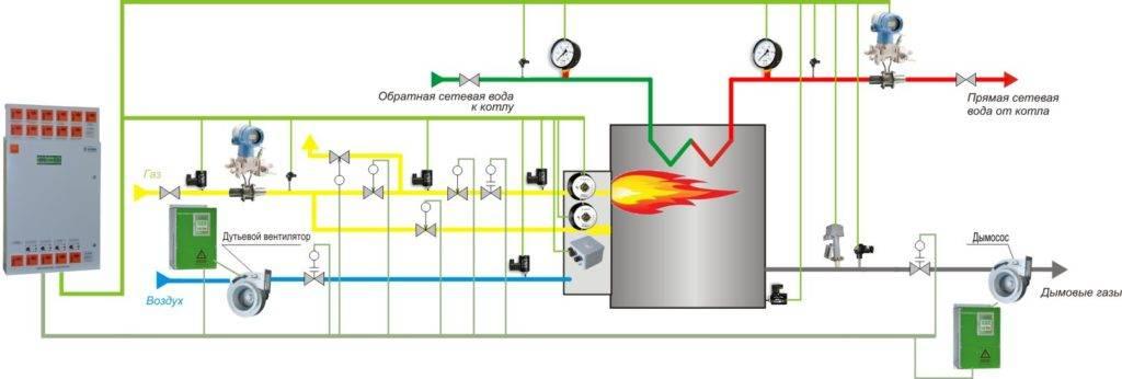 Автоматика для газовых котлов отопления - принцип работы, функции и разновидности систем