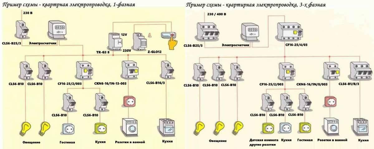 Подключение духового шкафа к электросети - 3 условия. выбор провода, автомата, розетки и вилки.