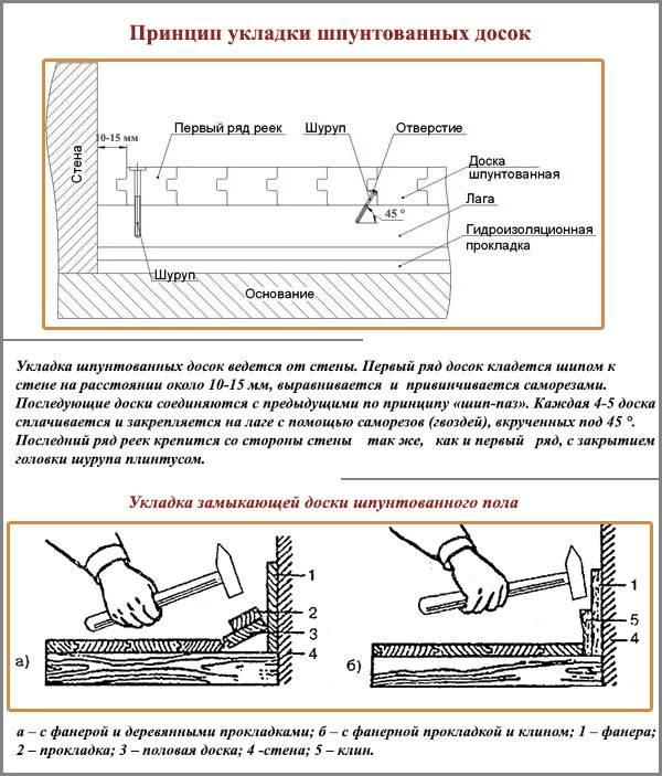 Шпунтованная доска: подготовка основания и укладка пола из шпунтованной доски