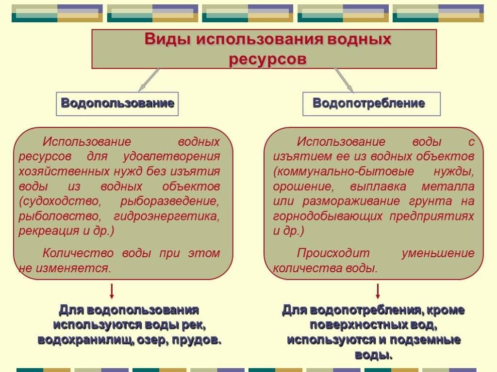 Что такое водопользование в россии?