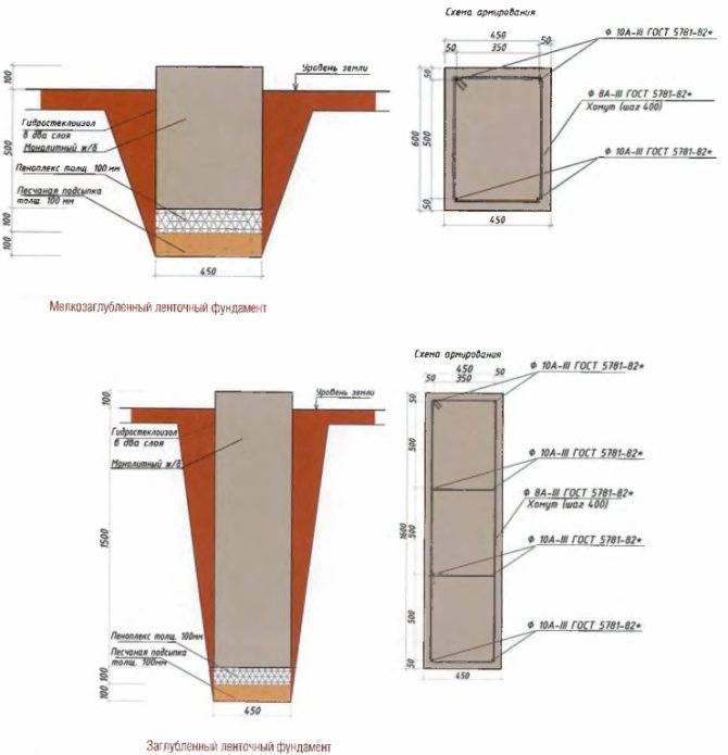 Ленточный фундамент своими руками пошаговая инструкция - для дома