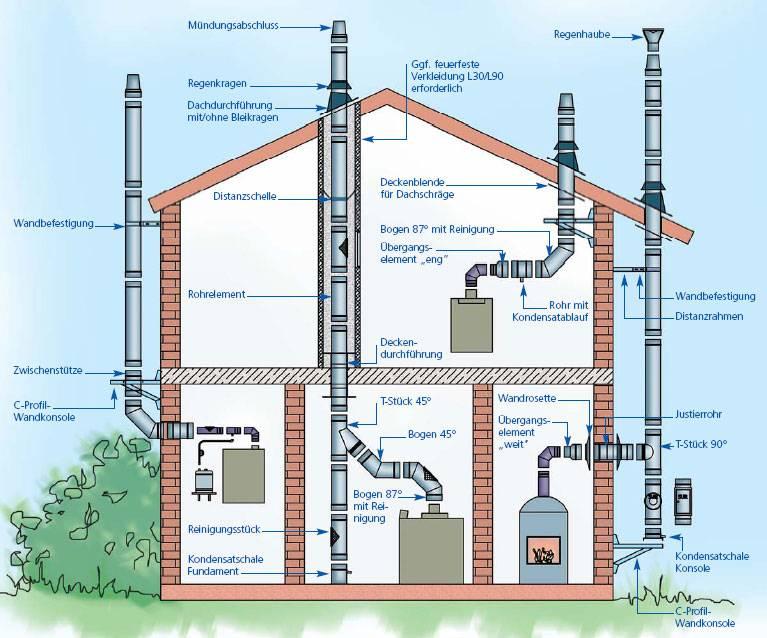 Особенности вентиляции в котельной