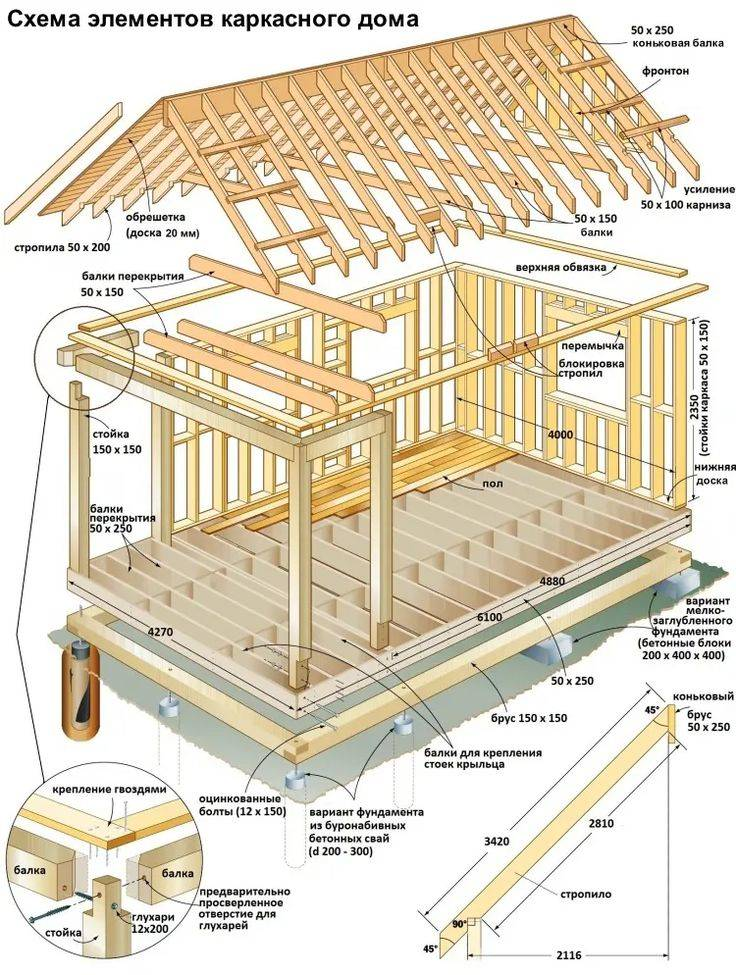 Каркасный дом своими руками: этапы строительства