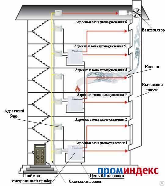 Приточная вентиляция: назначение, особенности и принцип действия