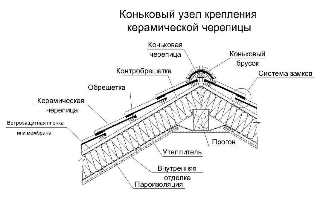 Покрыть крышу металлочерепицей легко, или стройка своими руками | рутвет - найдёт ответ!