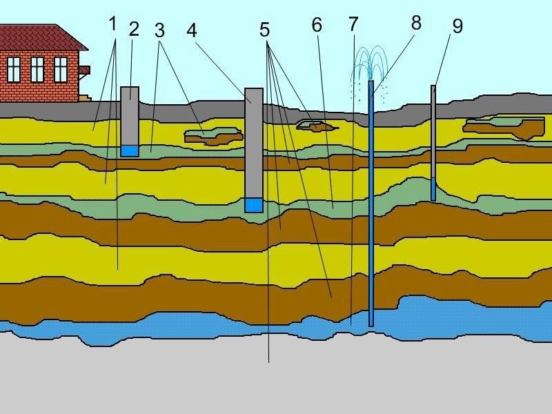 Артезианская скважина: глубина, параметры и технология бурения