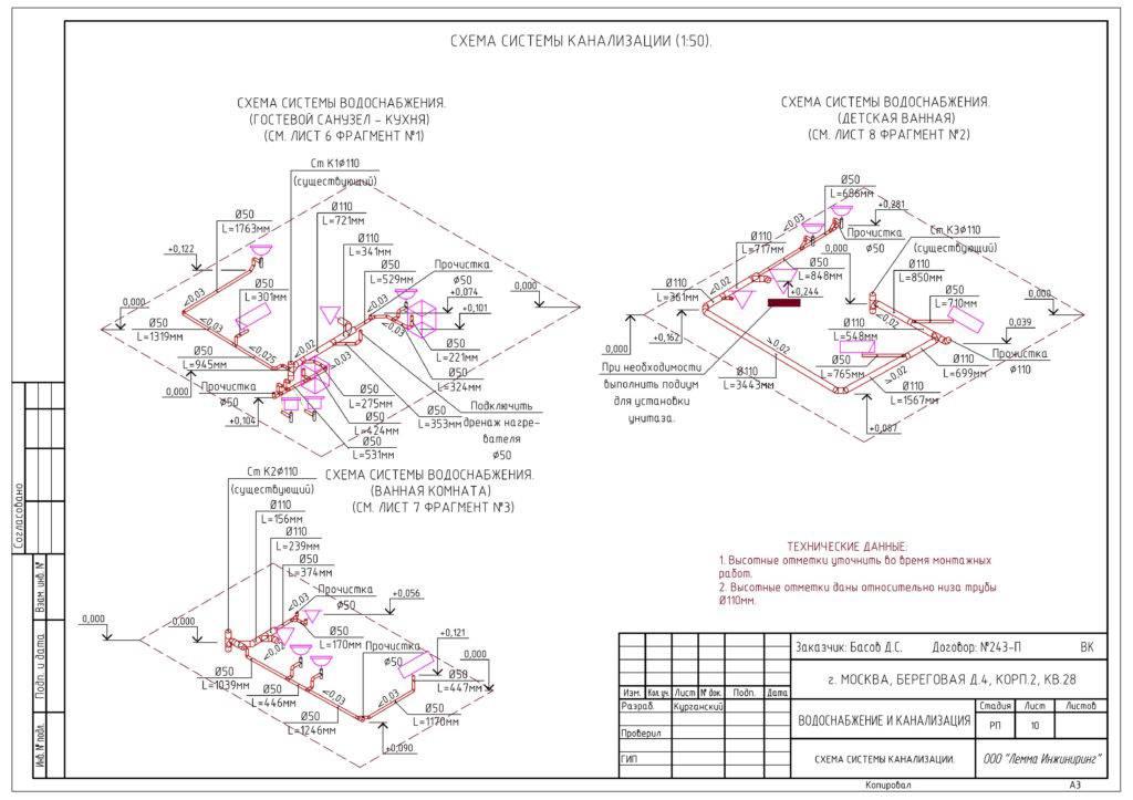 Водоснабжение и водоотведение в жкх: что входит, тарифы