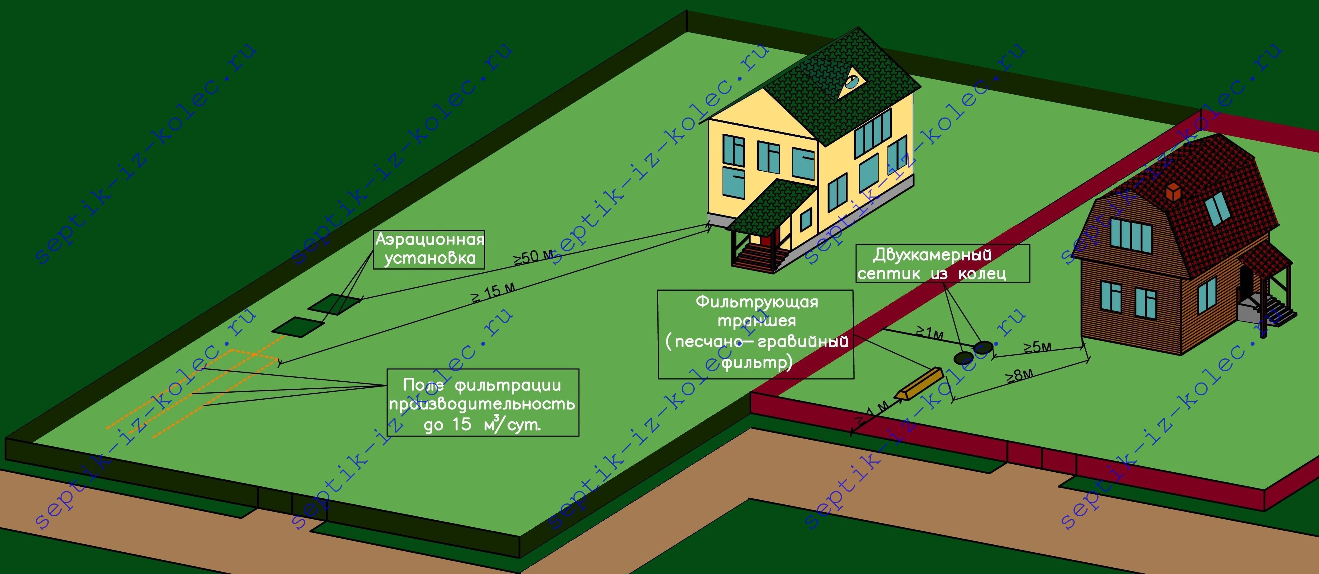 Расстояние от туалета до дома соседа: нормы снип