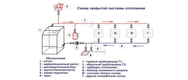 Установка расширительного бака в открытой системе отопления   всё об отоплении