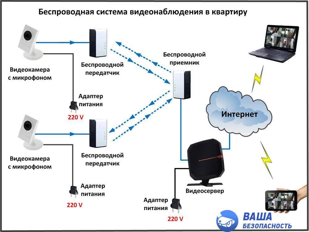 Организация видеонаблюдения через интернет: как подключить и настроить камеры