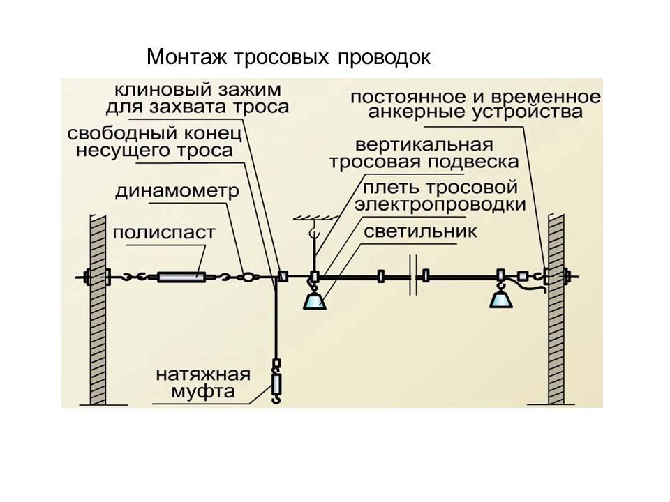 Трубы для защиты электрических проводов внутри каркасных стен