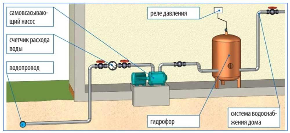 Насосы для повышения давления воды: виды, как выбрать, технология монтажа + схемы подключения