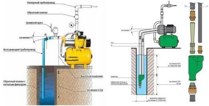 Обратный клапан для воды - что это такое, для чего нужен, виды, как правильно выбрать и установить
