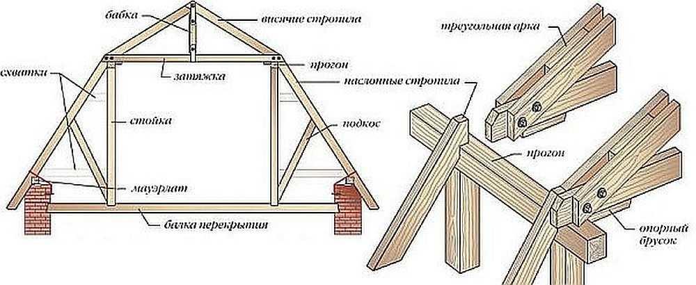 Этапы изготовления мансардной крыши своими руками