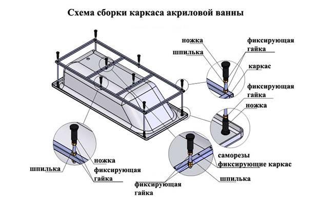 Как установить акриловую ванну своими руками: правила монтажа и инструкция - квартира, дом, дача - медиаплатформа миртесен