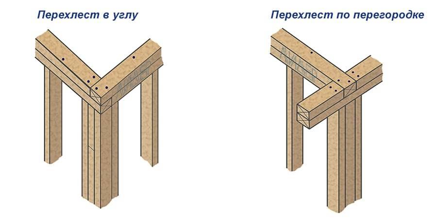 Как сделать обвязку каркасного дома своими руками