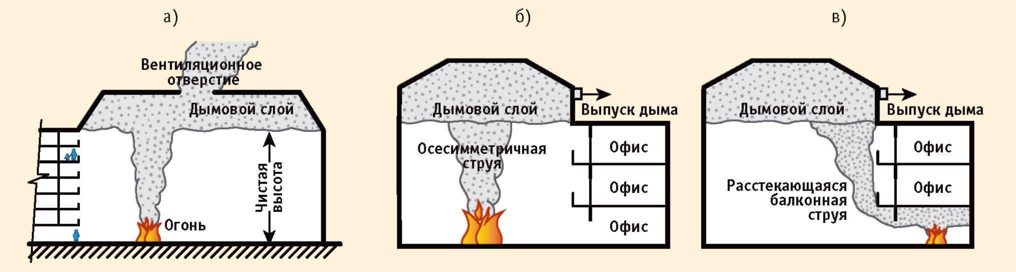 Что такое система дымоудаления (противодымная вентиляция)