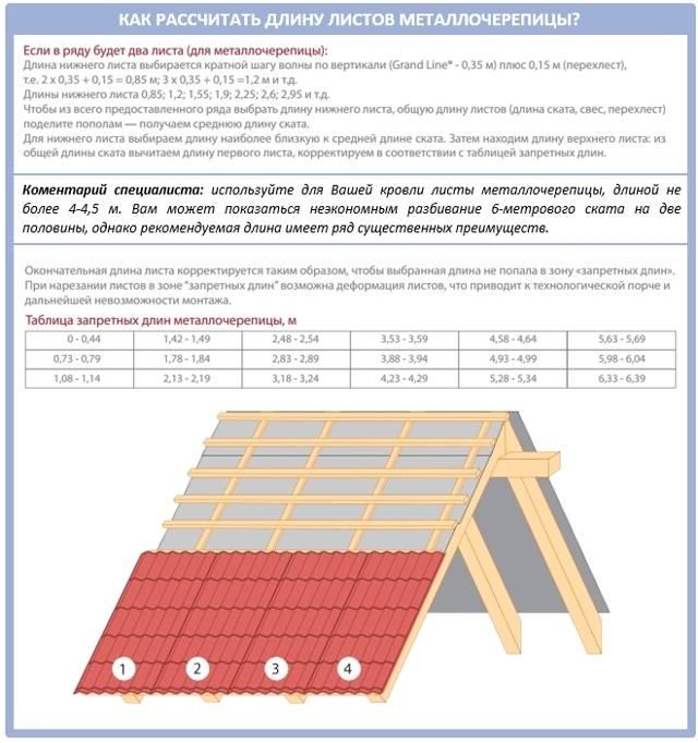 Расчёт односкатной крыши