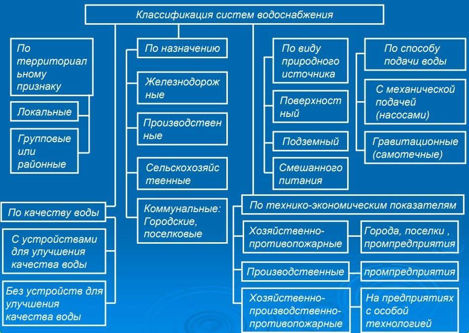 Децентрализованное водоснабжение: виды источников, монтаж | гидро гуру
